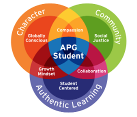 APG Vision. Multicolor Venn diagram. 3 outer intersecting circles overlaid by 3 inner intersecting circles. Labels as follows: left outer circle: Character; inner: Globally Conscious, right outer circle: Community; inner: Social Justice, bottom outer circle: Authentic Learning; inner: Student Centered.  Character / Community intersection: Compassion. Community / Authentic Learning intersection: Collaboration. Authentic Learning / Character intersection: Growth Mindset. Center of all circles: APG Student.