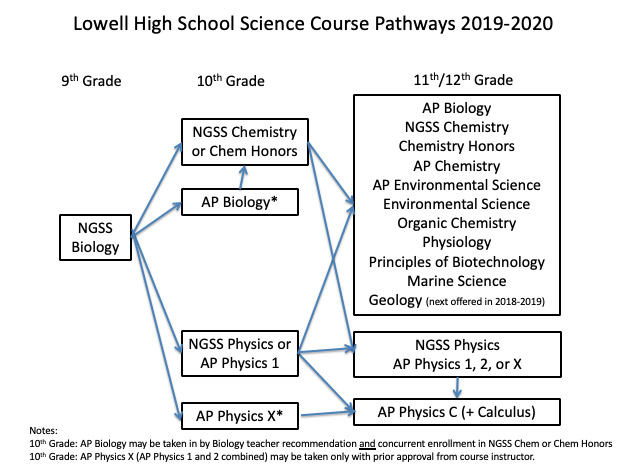 Lowell Science Course Pathways 2019-2020