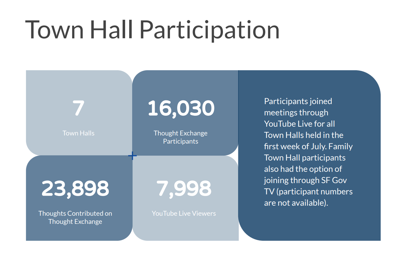 Town Hall participation data