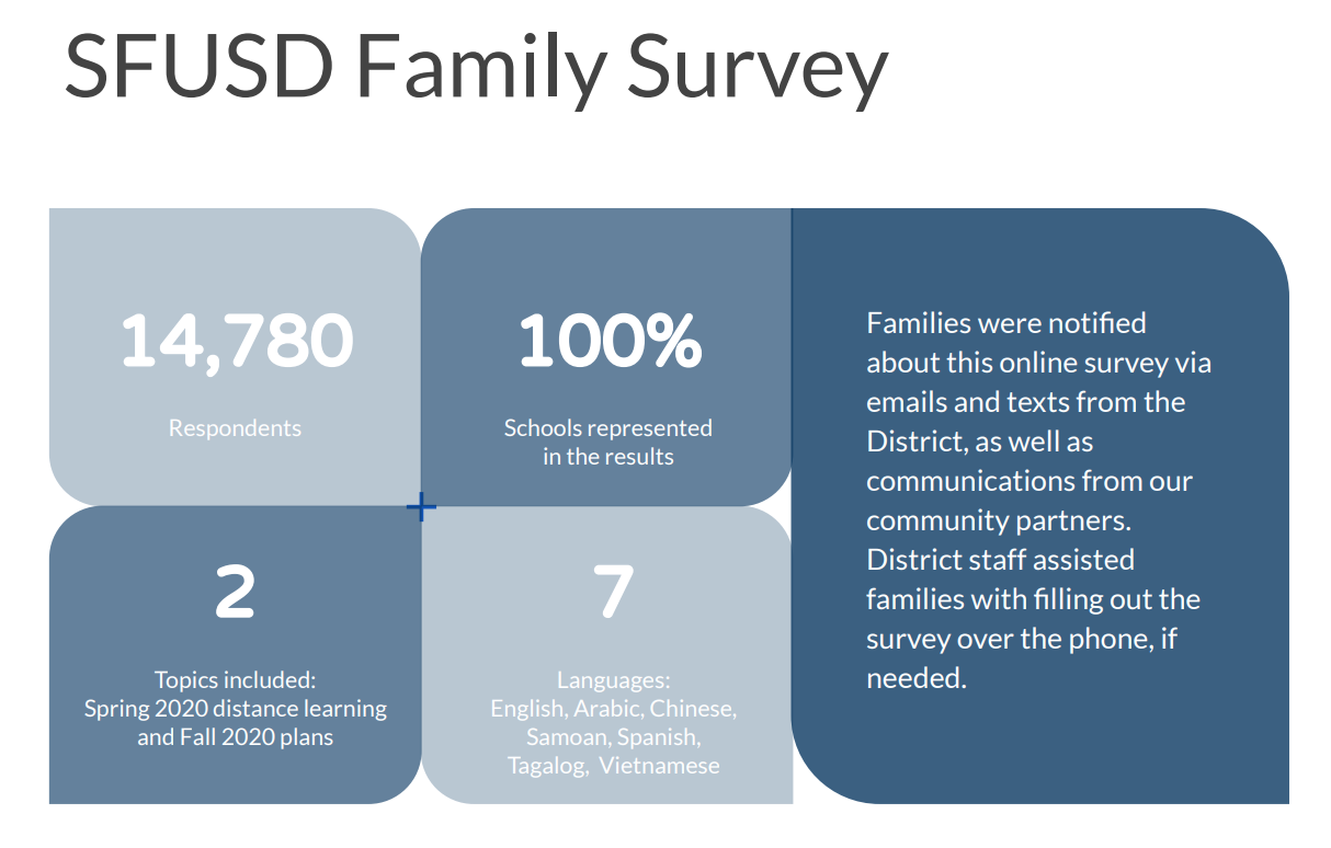 Family Survey data