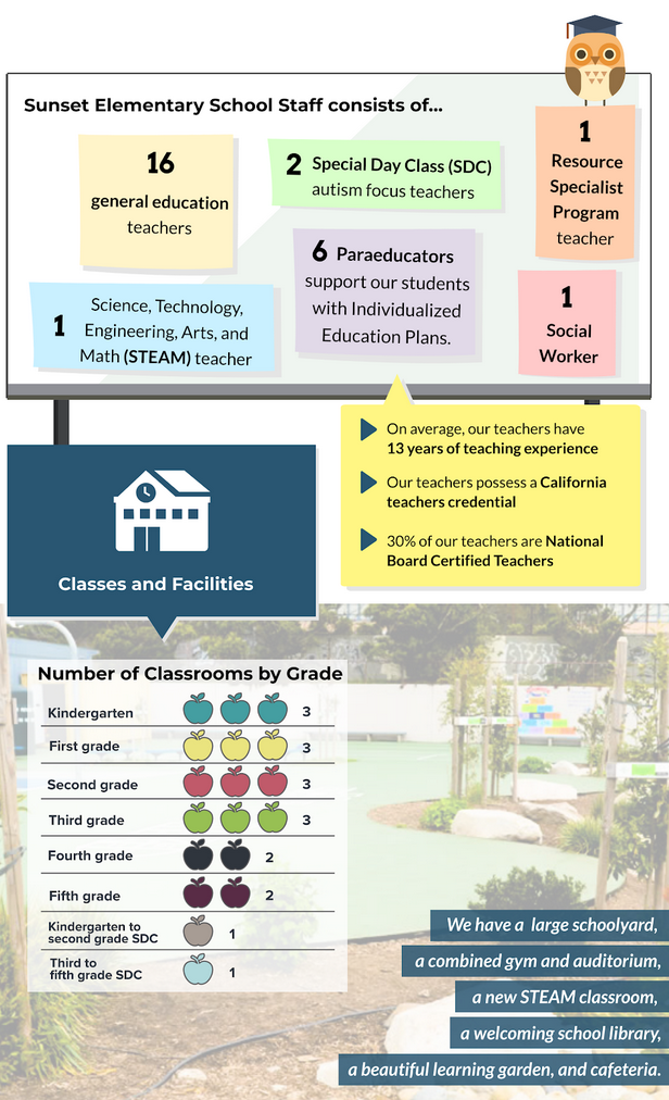 infographic about Sunset's teachers, classes and facilities