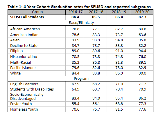 Table 1: 4-Year Cohort Graduation rates for SFUSD and reported subgroups