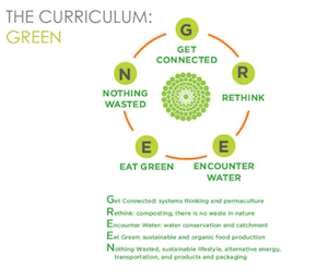 green academy curriculum image