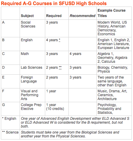 Required A through G courses in SFUSD High Schools