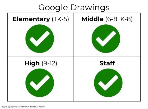 Google Drawings permissions & access