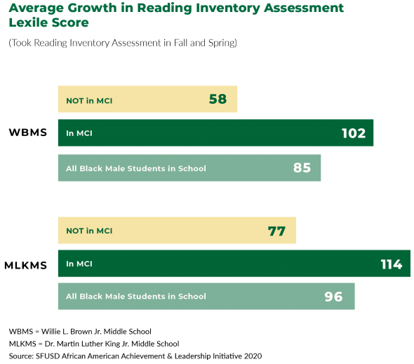 Horizontal Bar Graphs depicting the literacy growth of African American Male students at Willie Brown Middle School and MLK Middle WSchool