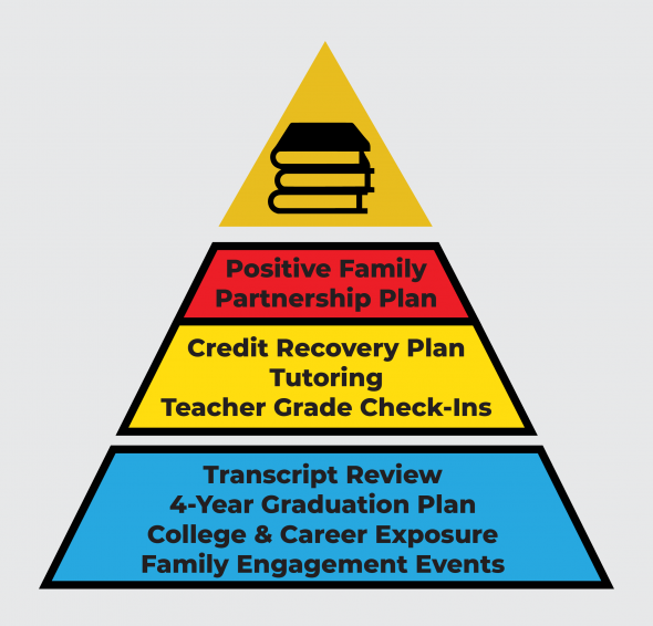 Graphic that depicts program tiered supports for AAALI's Advance program, listing various academic supports