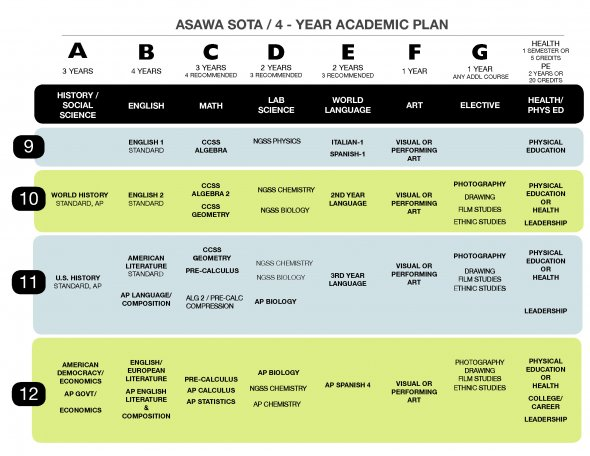 4-Year Academic Plan