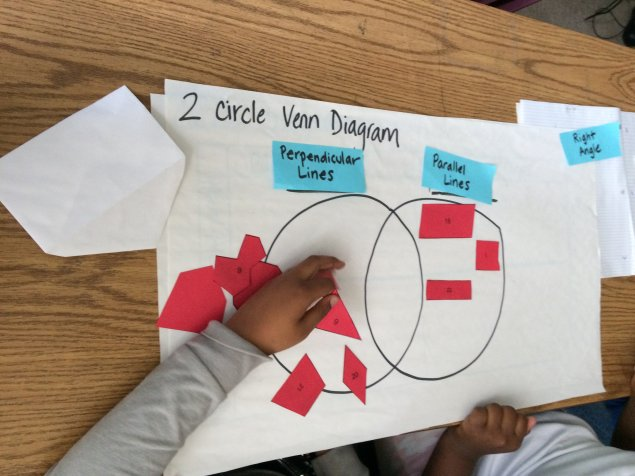 Students using a Venn diagram to categorize quadrilaterals based on parallel and perpendicular sides