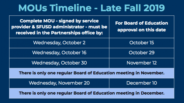 chart of MOU deadlines for Board of Ed meetings