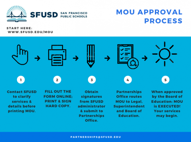 Steps for MOU process