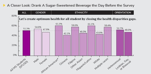 Graph of Sugary Beverages
